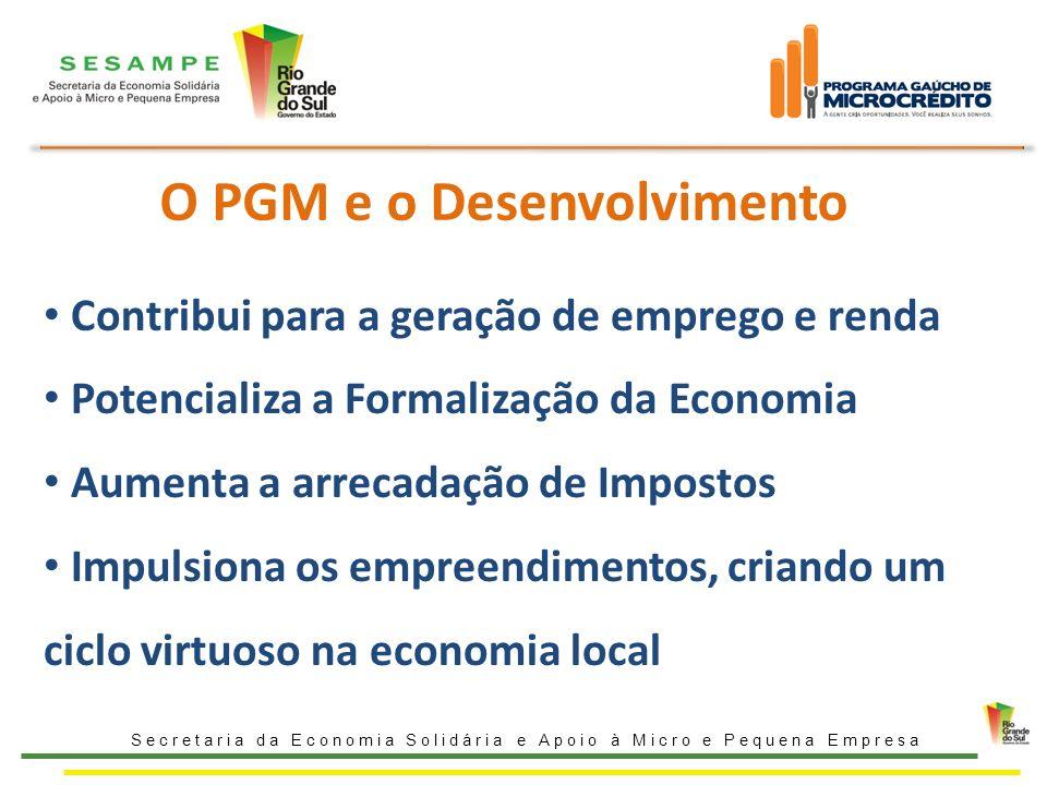 O PGM e o Desenvolvimento Secretaria da Economia Solidária e Apoio à Micro e Pequena Empresa Contribui para a geração de emprego e renda Potencializa