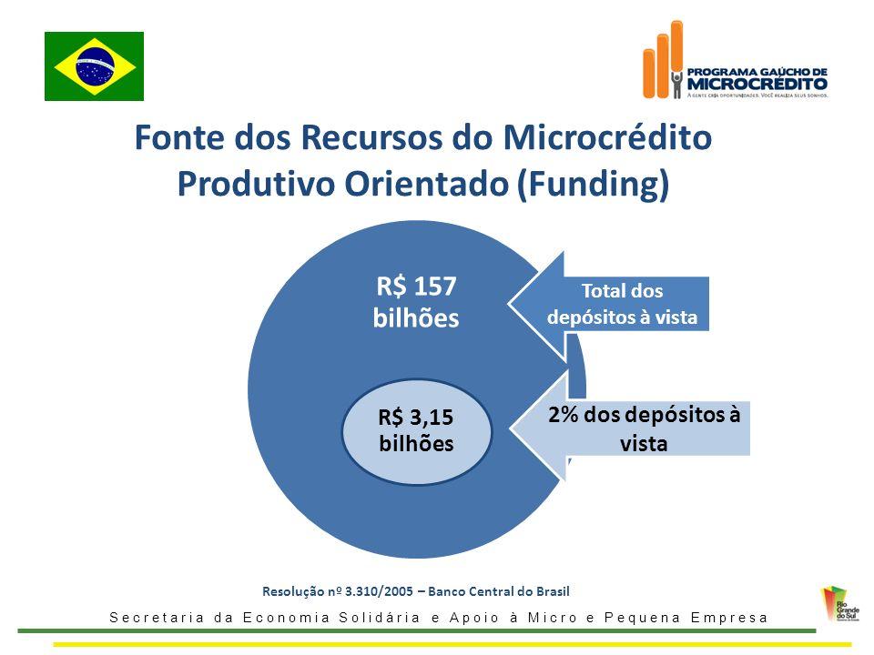 Fonte dos Recursos do Microcrédito Produtivo Orientado (Funding) Secretaria da Economia Solidária e Apoio à Micro e Pequena Empresa R$ 157 bilhões R$