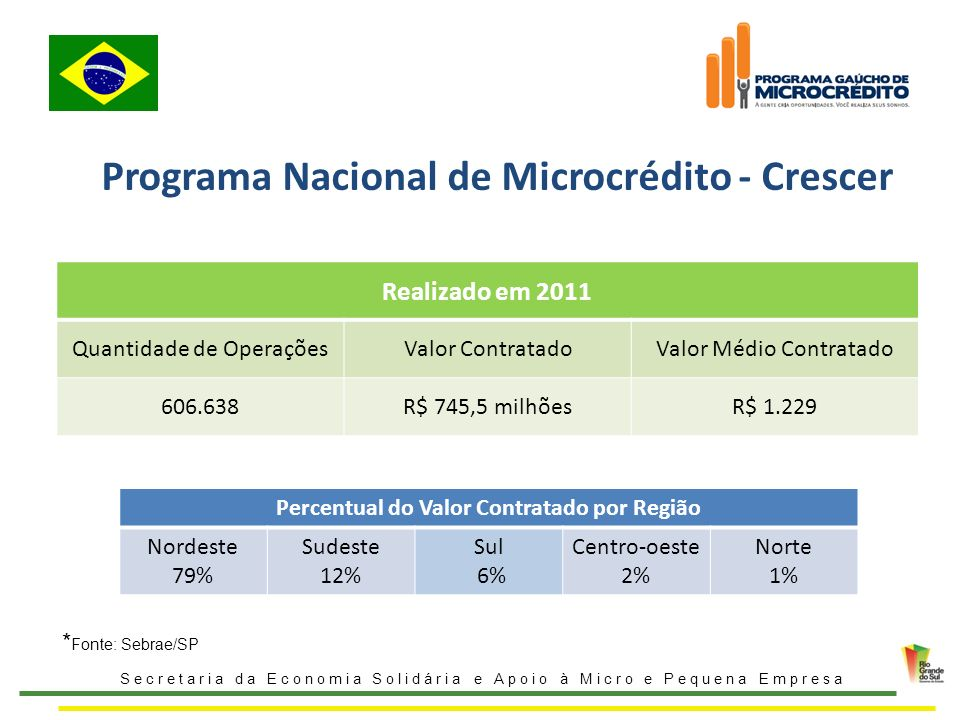 Programa Nacional de Microcrédito - Crescer Secretaria da Economia Solidária e Apoio à Micro e Pequena Empresa Realizado em 2011 Quantidade de Operaçõ