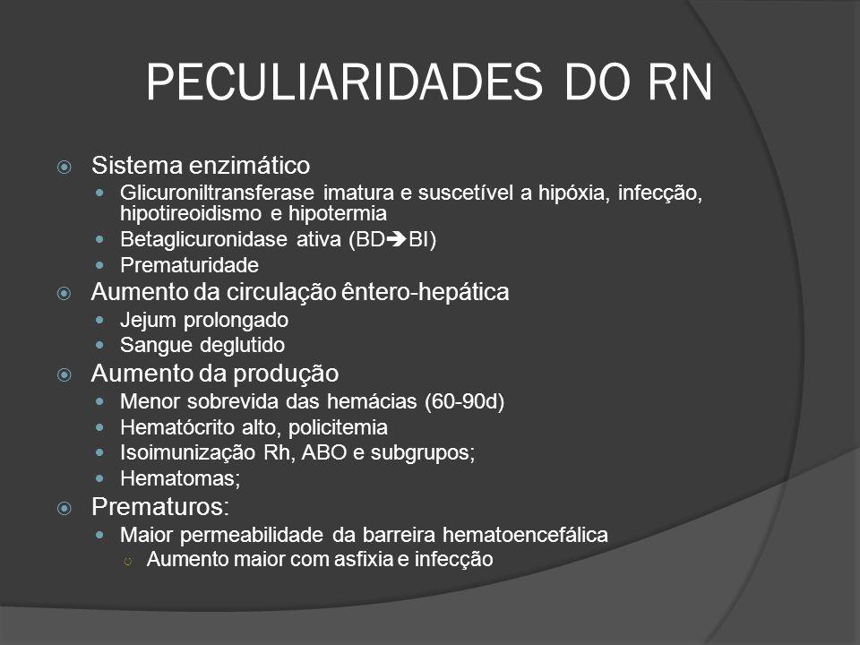 PECULIARIDADES DO RN Sistema enzimático Glicuroniltransferase imatura e suscetível a hipóxia, infecção, hipotireoidismo e hipotermia Betaglicuronidase