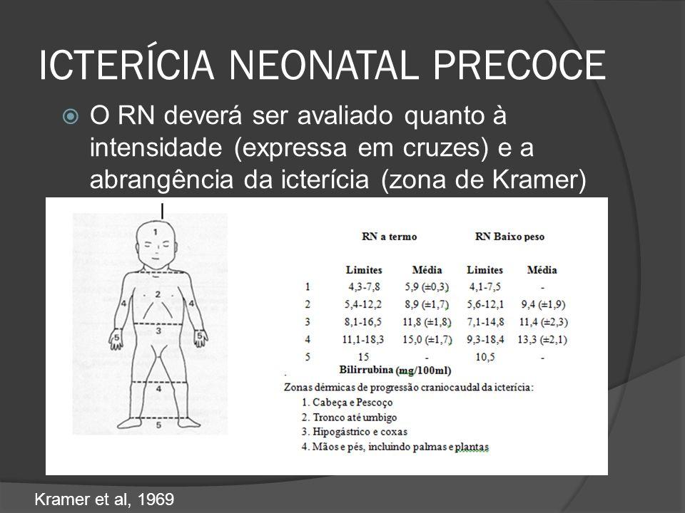 ICTERÍCIA NEONATAL PRECOCE O RN deverá ser avaliado quanto à intensidade (expressa em cruzes) e a abrangência da icterícia (zona de Kramer) Kramer et al, 1969