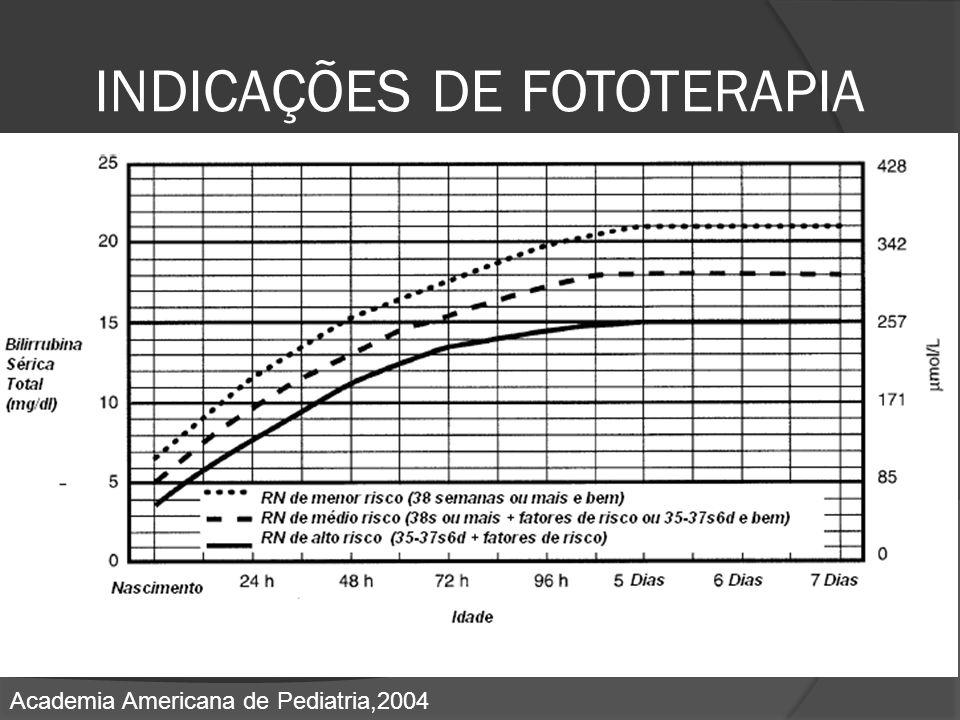 INDICAÇÕES DE FOTOTERAPIA Academia Americana de Pediatria,2004