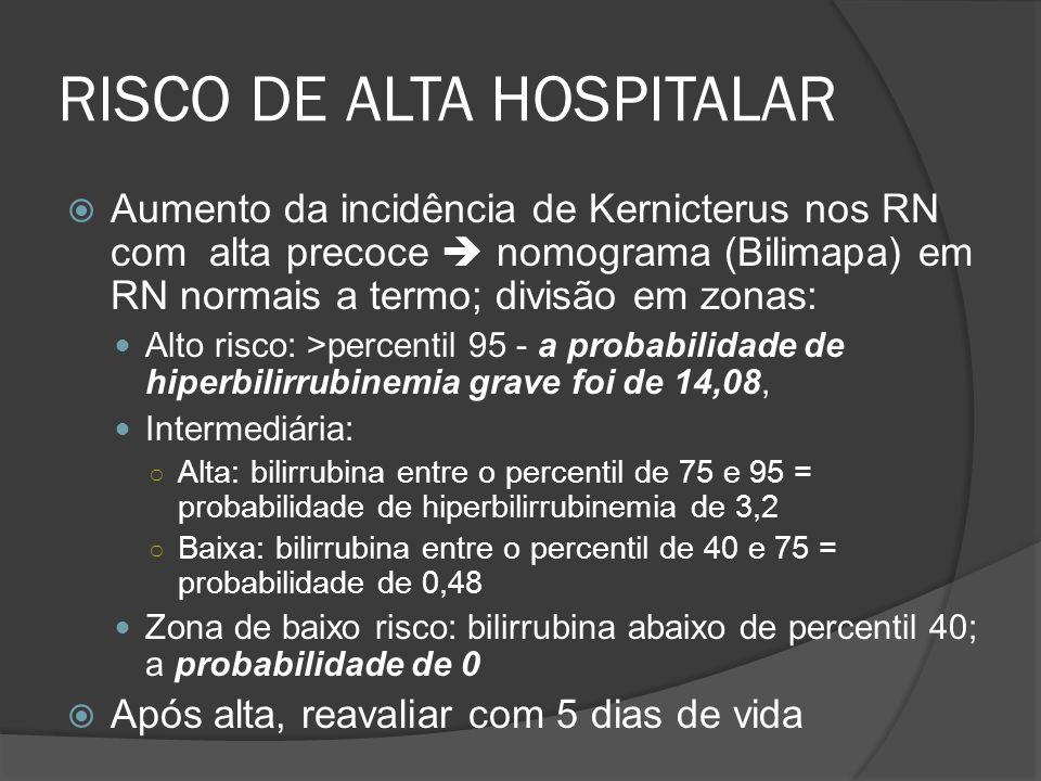RISCO DE ALTA HOSPITALAR Aumento da incidência de Kernicterus nos RN com alta precoce nomograma (Bilimapa) em RN normais a termo; divisão em zonas: Alto risco: >percentil 95 - a probabilidade de hiperbilirrubinemia grave foi de 14,08, Intermediária: Alta: bilirrubina entre o percentil de 75 e 95 = probabilidade de hiperbilirrubinemia de 3,2 Baixa: bilirrubina entre o percentil de 40 e 75 = probabilidade de 0,48 Zona de baixo risco: bilirrubina abaixo de percentil 40; a probabilidade de 0 Após alta, reavaliar com 5 dias de vida