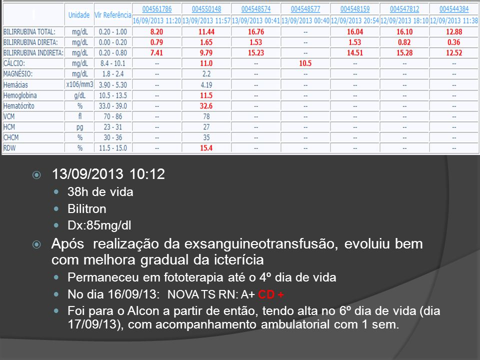 CASO CLÍNICO - EVOLUÇÃO 13/09/2013 10:12 38h de vida Bilitron Dx:85mg/dl Após realização da exsanguineotransfusão, evoluiu bem com melhora gradual da icterícia Permaneceu em fototerapia até o 4º dia de vida No dia 16/09/13: NOVA TS RN: A+ CD + Foi para o Alcon a partir de então, tendo alta no 6º dia de vida (dia 17/09/13), com acompanhamento ambulatorial com 1 sem.