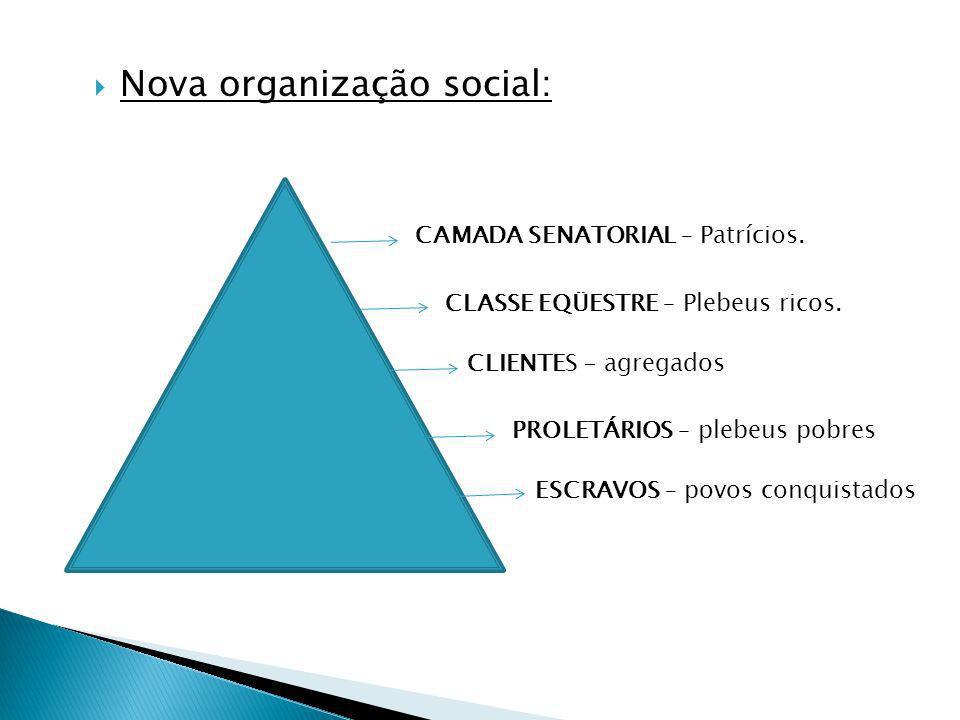 Nova organização social: CAMADA SENATORIAL – Patrícios. CLASSE EQÜESTRE – Plebeus ricos. CLIENTES - agregados PROLETÁRIOS – plebeus pobres ESCRAVOS –