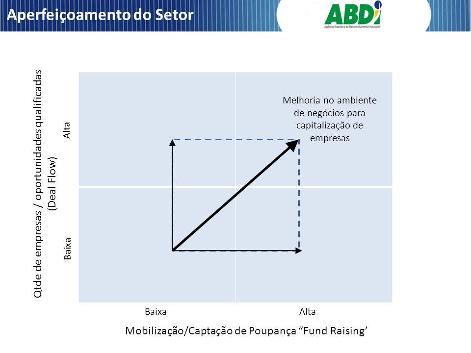 Aperfeiçoamento do Setor Mobilização/Captação de Poupança Fund Raising Qtde de empresas / oportunidades qualificadas (Deal Flow) BaixaAlta Baixa Alta Melhoria no ambiente de negócios para capitalização de empresas