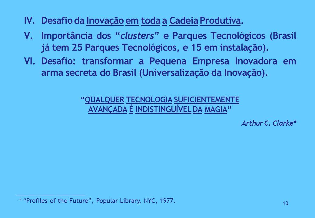 IV.Desafio da Inovação em toda a Cadeia Produtiva.