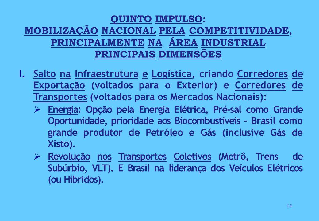 14 QUINTO IMPULSO: MOBILIZAÇÃO NACIONAL PELA COMPETITIVIDADE, PRINCIPALMENTE NA ÁREA INDUSTRIAL PRINCIPAIS DIMENSÕES I.Salto na Infraestrutura e Logística, criando Corredores de Exportação (voltados para o Exterior) e Corredores de Transportes (voltados para os Mercados Nacionais): Energia: Opção pela Energia Elétrica, Pré-sal como Grande Oportunidade, prioridade aos Biocombustíveis – Brasil como grande produtor de Petróleo e Gás (inclusive Gás de Xisto).
