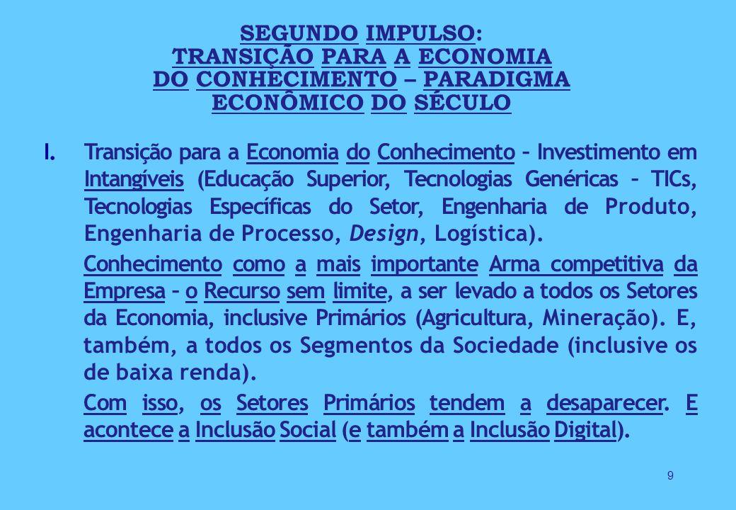 9 I.Transição para a Economia do Conhecimento – Investimento em Intangíveis (Educação Superior, Tecnologias Genéricas – TICs, Tecnologias Específicas do Setor, Engenharia de Produto, Engenharia de Processo, Design, Logística).