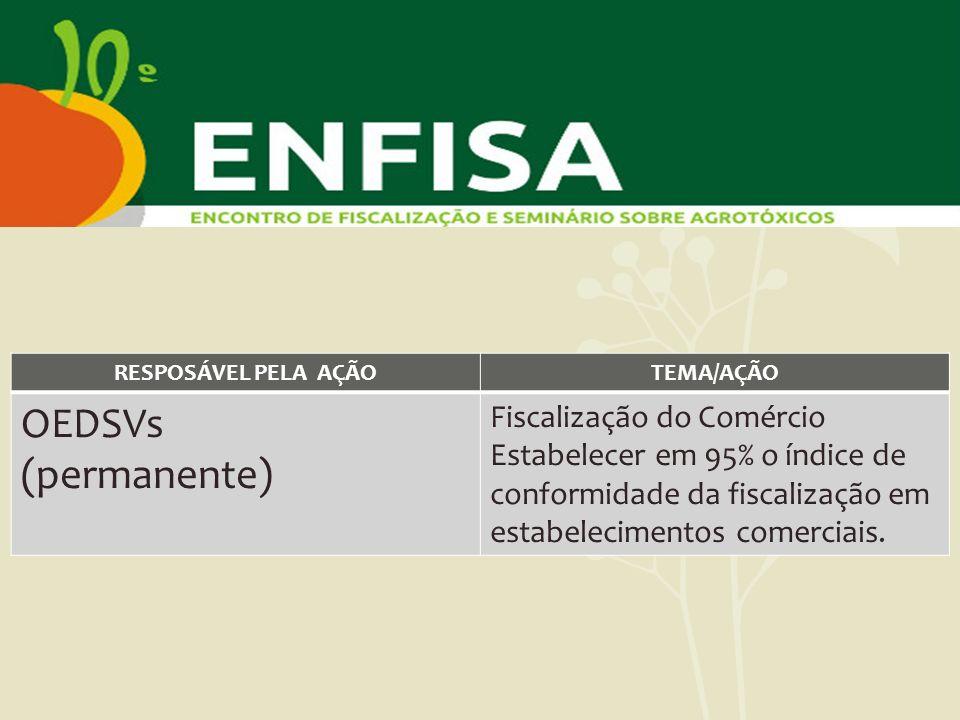 RESPOSÁVEL PELA AÇÃOTEMA/AÇÃO OEDSVs (permanente) Fiscalização do Comércio Estabelecer em 95% o índice de conformidade da fiscalização em estabelecime