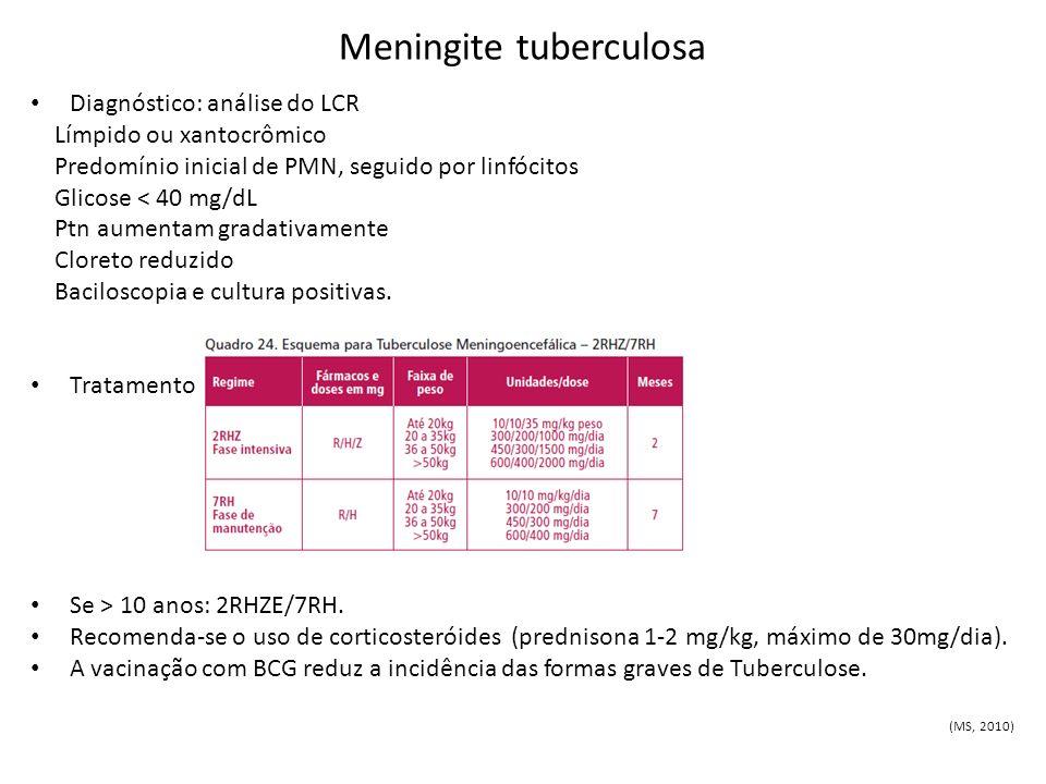 Meningite tuberculosa Diagnóstico: análise do LCR Límpido ou xantocrômico Predomínio inicial de PMN, seguido por linfócitos Glicose < 40 mg/dL Ptn aum