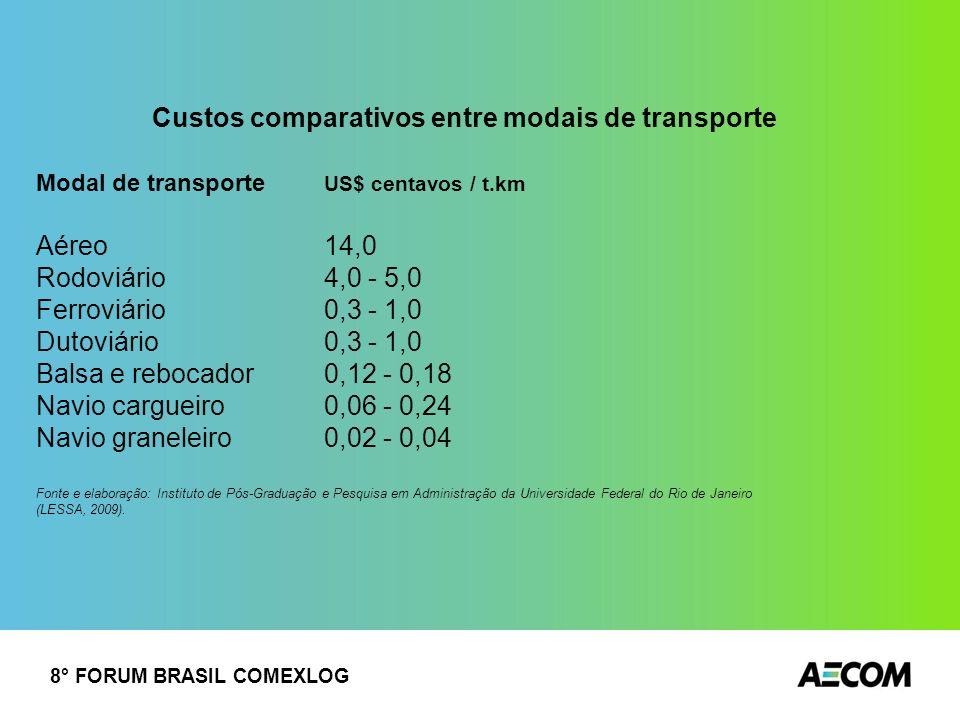 Custos comparativos entre modais de transporte Modal de transporte US$ centavos / t.km Aéreo 14,0 Rodoviário 4,0 - 5,0 Ferroviário 0,3 - 1,0 Dutoviári