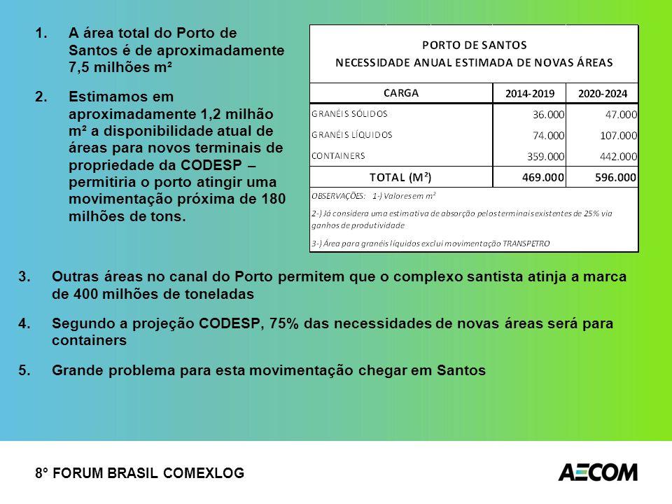 8° FORUM BRASIL COMEXLOG 3.Outras áreas no canal do Porto permitem que o complexo santista atinja a marca de 400 milhões de toneladas 4.Segundo a proj