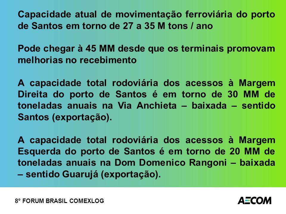 Capacidade atual de movimentação ferroviária do porto de Santos em torno de 27 a 35 M tons / ano Pode chegar à 45 MM desde que os terminais promovam m