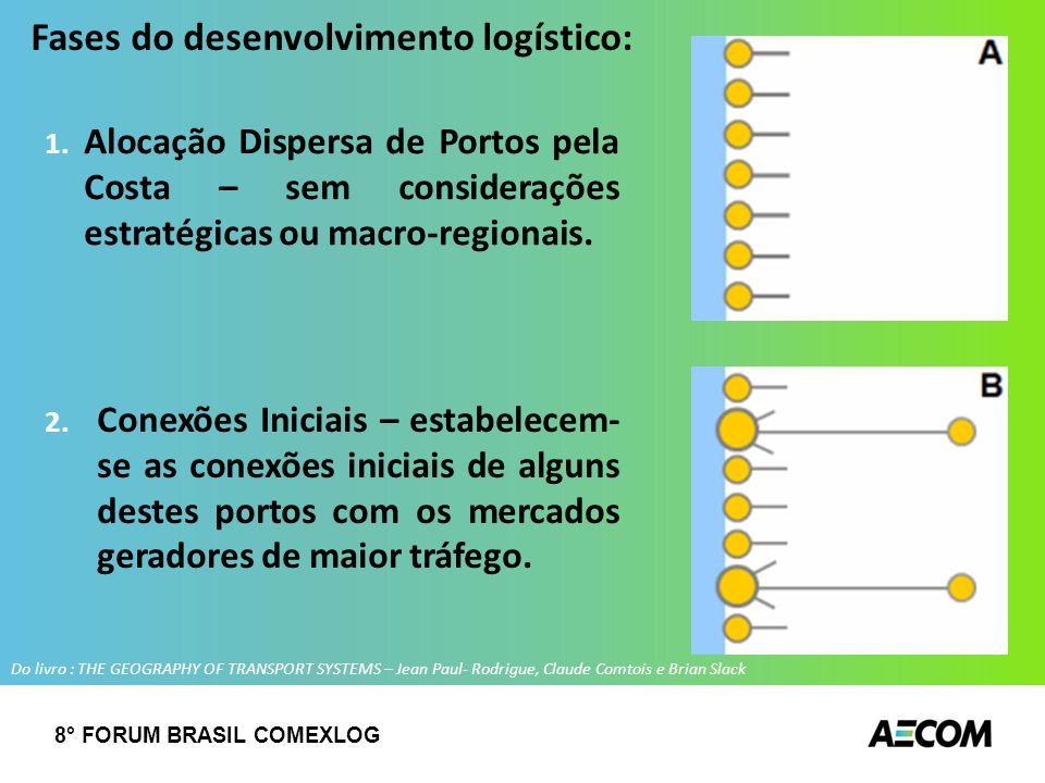 1. Alocação Dispersa de Portos pela Costa – sem considerações estratégicas ou macro-regionais. 2. Conexões Iniciais – estabelecem- se as conexões inic