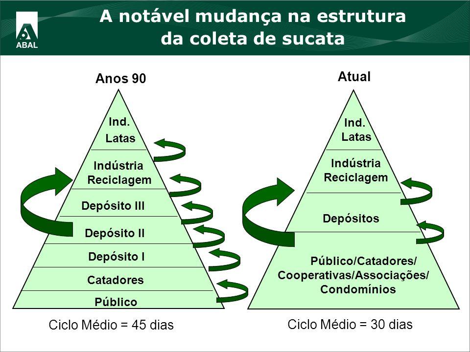 A notável mudança na estrutura da coleta de sucata Público Catadores Depósito I Depósito II Depósito III Indústria Reciclagem Ind. Latas Ciclo Médio =