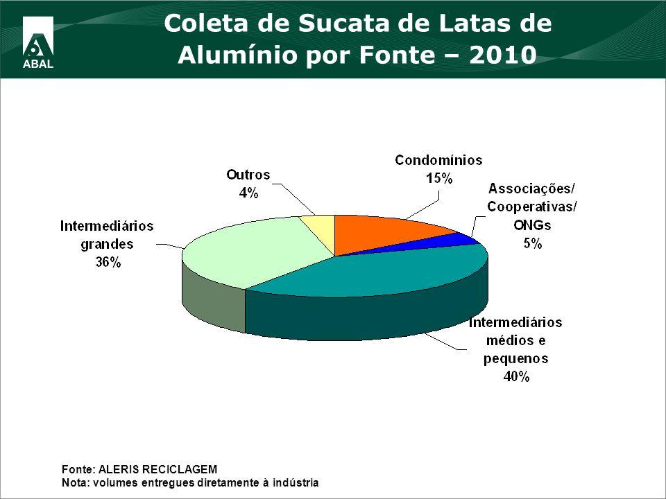 Coleta de Sucata de Latas de Alumínio por Fonte – 2010 Fonte: ALERIS RECICLAGEM Nota: volumes entregues diretamente à indústria