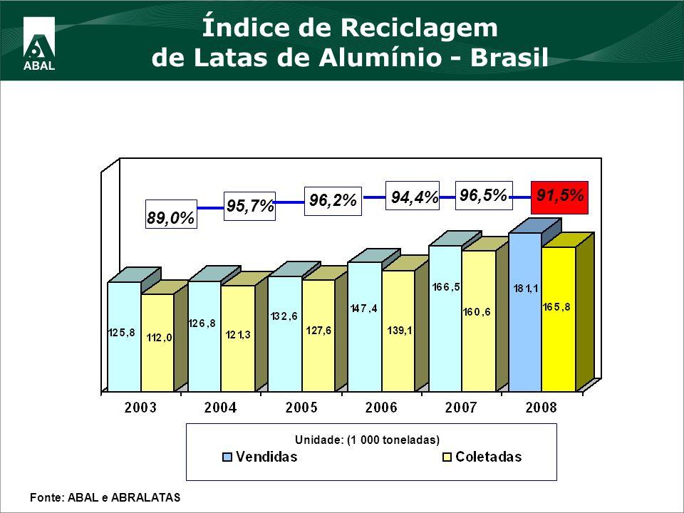 94,4% Unidade: (1 000 toneladas) Índice de Reciclagem de Latas de Alumínio - Brasil Fonte: ABAL e ABRALATAS 89,0% 95,7% 96,2% 127,6 96,5% 139,1 91,5%