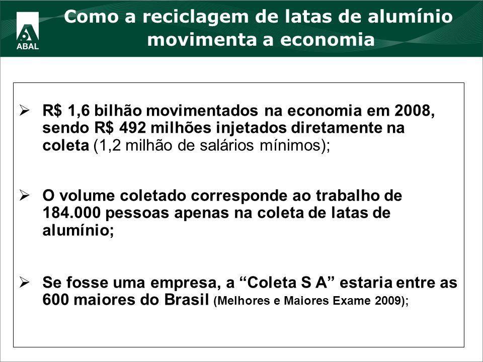 Como a reciclagem de latas de alumínio movimenta a economia R$ 1,6 bilhão movimentados na economia em 2008, sendo R$ 492 milhões injetados diretamente