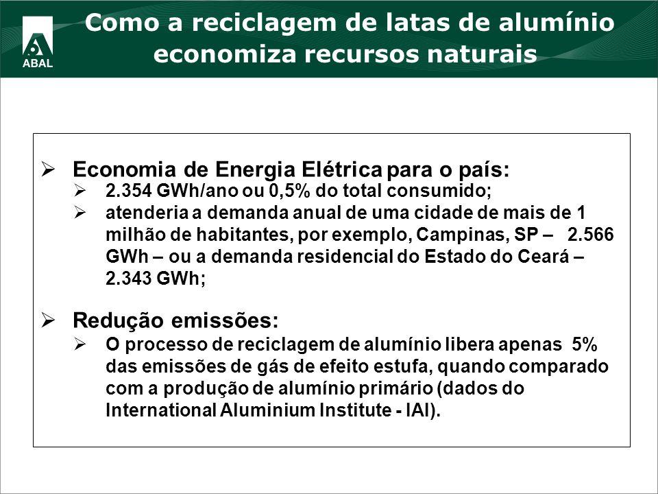 Como a reciclagem de latas de alumínio economiza recursos naturais Economia de Energia Elétrica para o país: 2.354 GWh/ano ou 0,5% do total consumido;