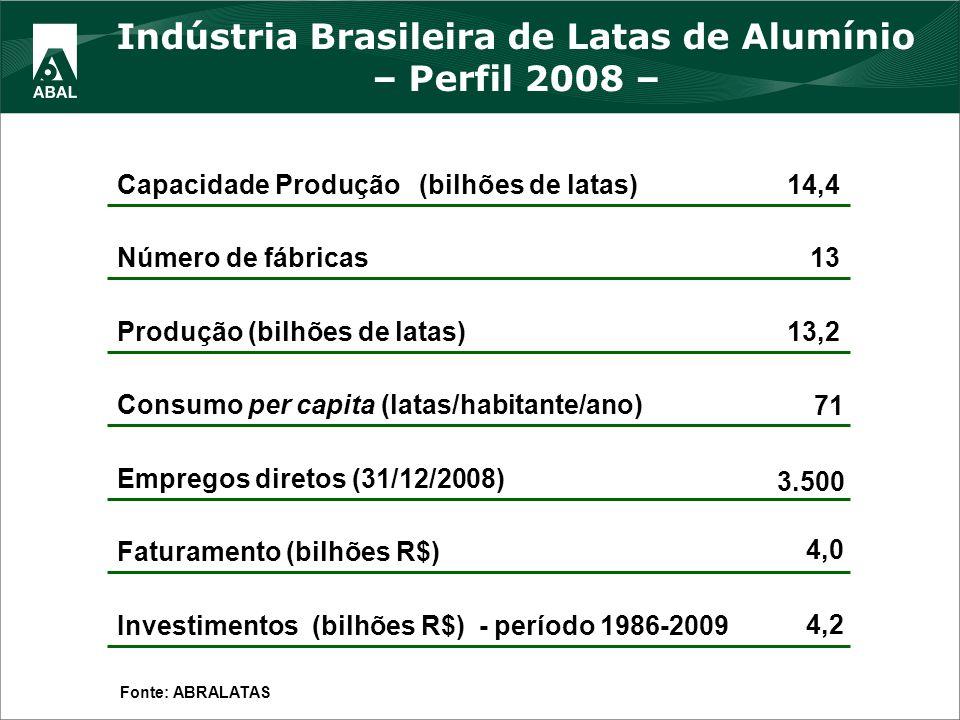 4,2 Investimentos (bilhões R$) - período 1986-2009 4,0 Faturamento (bilhões R$) 3.500 Empregos diretos (31/12/2008) 71 Consumo per capita (latas/habit