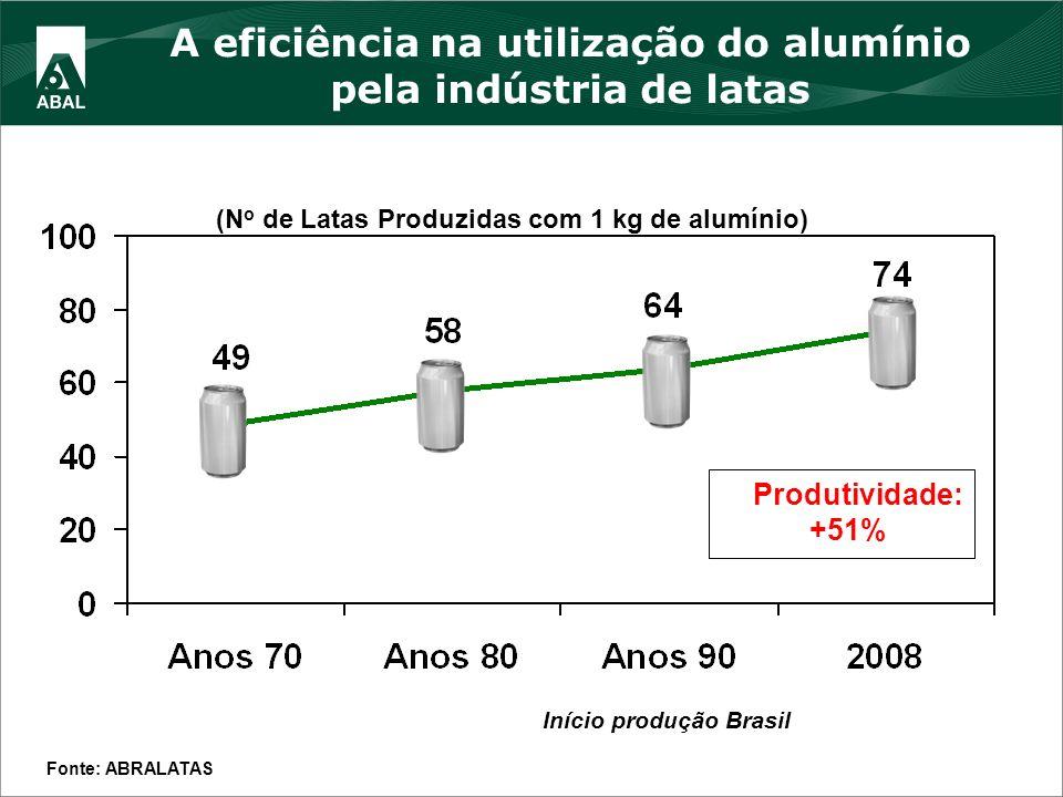 (N o de Latas Produzidas com 1 kg de alumínio) Fonte: ABRALATAS Produtividade: +51% Início produção Brasil A eficiência na utilização do alumínio pela