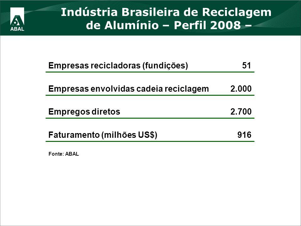 916Faturamento (milhões US$) 2.700Empregos diretos 2.000Empresas envolvidas cadeia reciclagem 51Empresas recicladoras (fundições) Fonte: ABAL Indústri