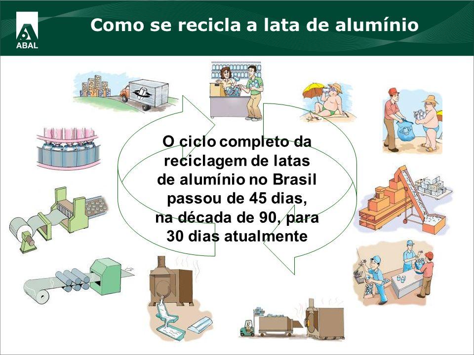 2 O ciclo completo da reciclagem de latas de alumínio no Brasil passou de 45 dias, na década de 90, para 30 dias atualmente Como se recicla a lata de