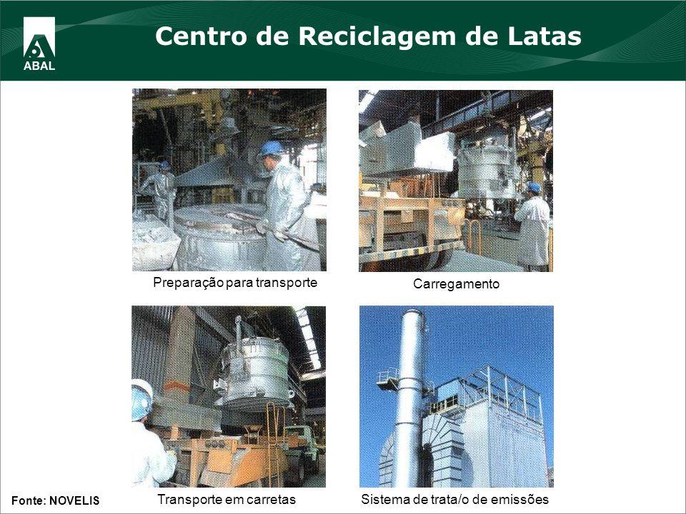 Transporte em carretasSistema de trata/o de emissões Preparação para transporte Carregamento Fonte: NOVELIS Centro de Reciclagem de Latas