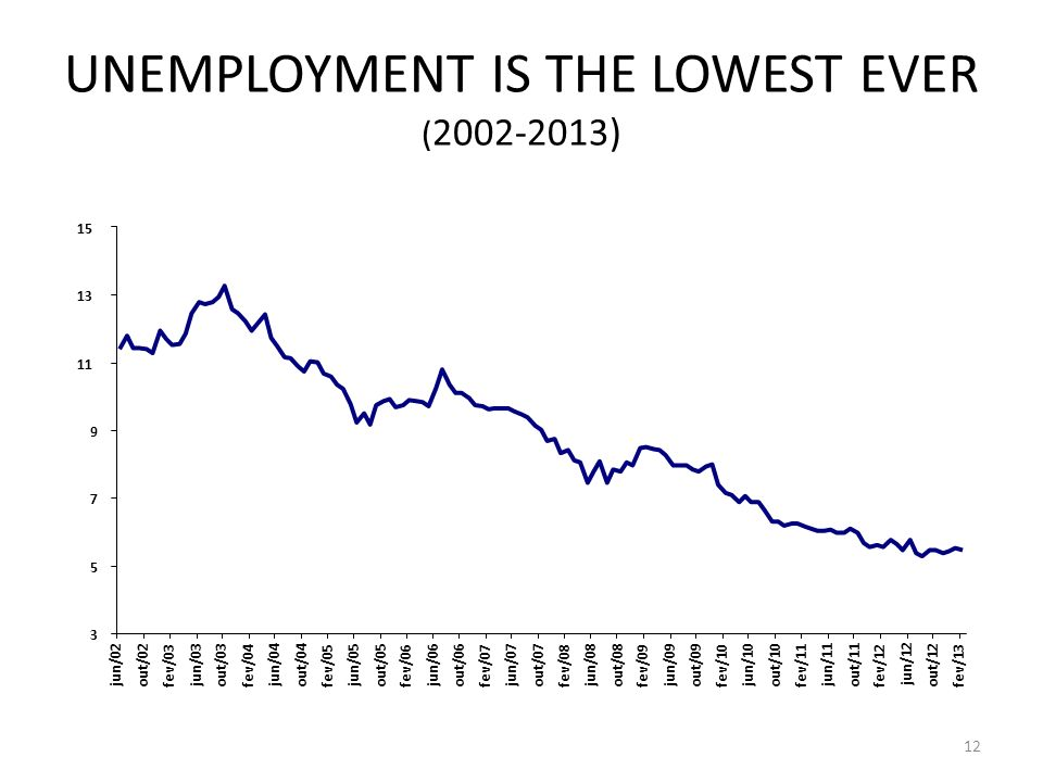 UNEMPLOYMENT IS THE LOWEST EVER ( 2002-2013) 12 3 5 7 9 11 13 15 jun/02 out/02 fev/03 jun/03 out/03 fev/04 jun/04 out/04 fev/05 jun/05 out/05 fev/06 jun/06 out/06 fev/07 jun/07 out/07 fev/08 jun/08 out/08 fev/09 jun/09 out/09 fev/10 jun/10 out/10 fev/11 jun/11 out/11 fev/12 jun/12 out/12 fev/13