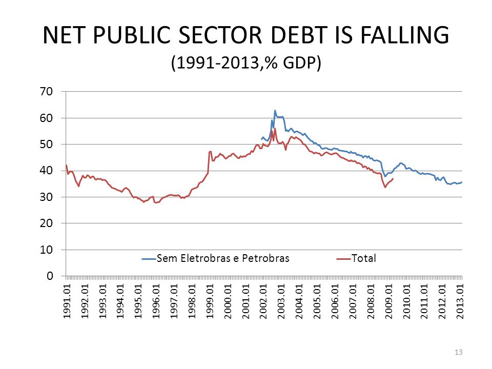 NET PUBLIC SECTOR DEBT IS FALLING (1991-2013,% GDP) 13