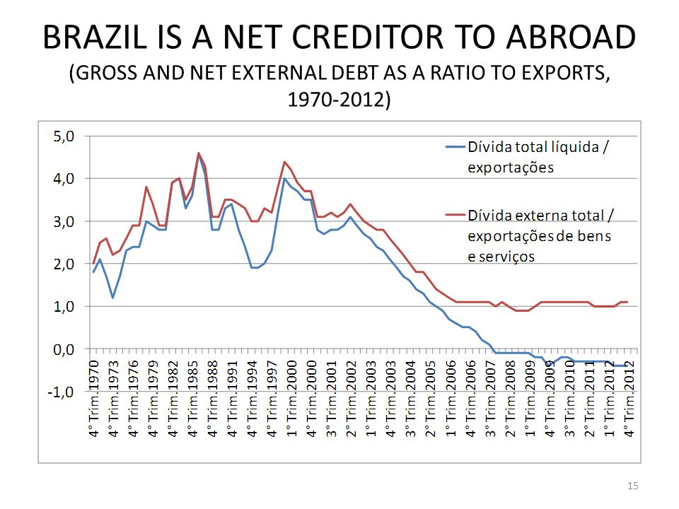 BRAZIL IS A NET CREDITOR TO ABROAD (GROSS AND NET EXTERNAL DEBT AS A RATIO TO EXPORTS, 1970-2012) 15
