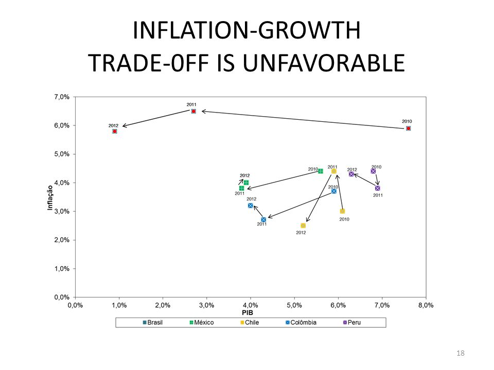 INFLATION-GROWTH TRADE-0FF IS UNFAVORABLE 18