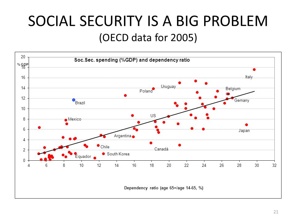 SOCIAL SECURITY IS A BIG PROBLEM (OECD data for 2005) 21