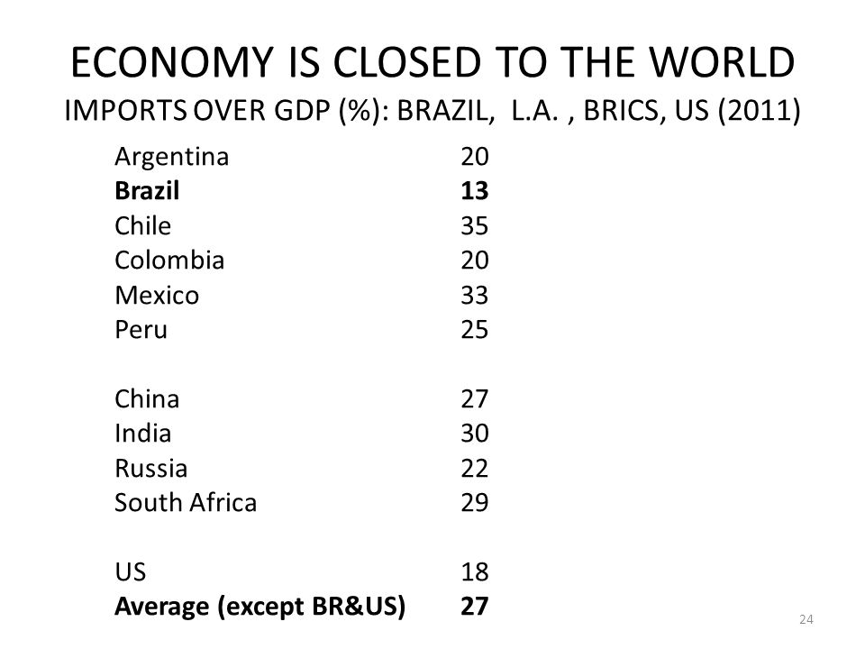 ECONOMY IS CLOSED TO THE WORLD IMPORTS OVER GDP (%): BRAZIL, L.A., BRICS, US (2011) Argentina20 Brazil13 Chile35 Colombia20 Mexico33 Peru25 China27 India30 Russia22 South Africa29 US18 Average (except BR&US)27 24
