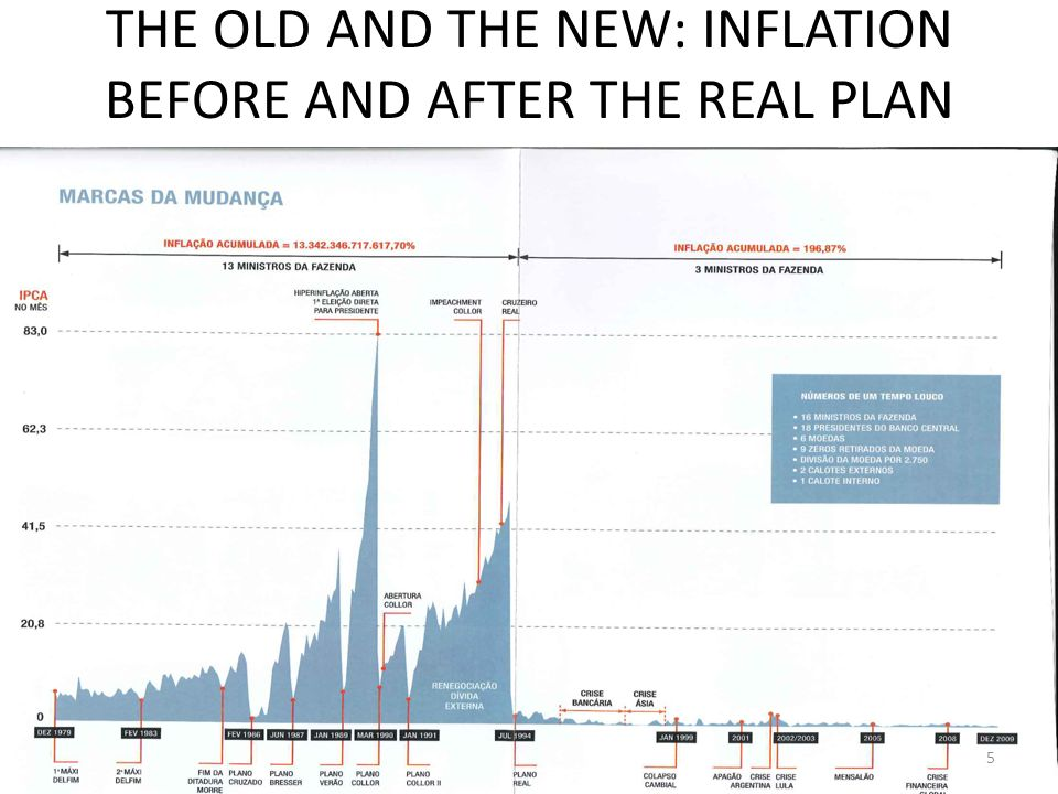 THE OLD AND THE NEW: INFLATION BEFORE AND AFTER THE REAL PLAN 5