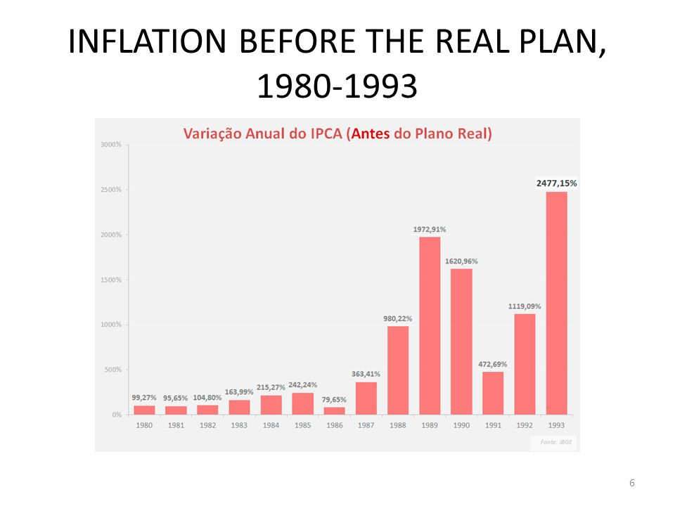 INFLATION BEFORE THE REAL PLAN, 1980-1993 6