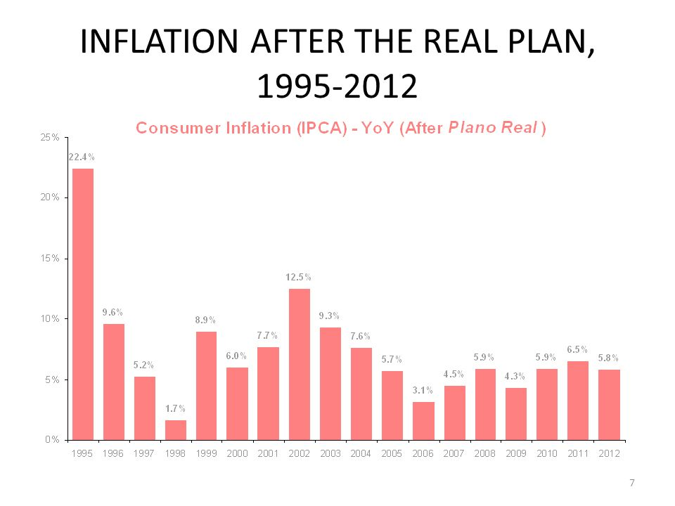 INFLATION AFTER THE REAL PLAN, 1995-2012 7