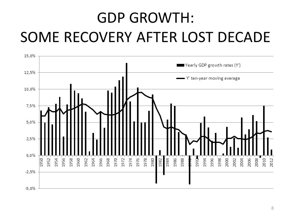 GDP GROWTH: SOME RECOVERY AFTER LOST DECADE 8