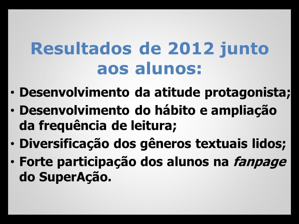 Resultados de 2012 junto aos alunos: Desenvolvimento da atitude protagonista; Desenvolvimento do hábito e ampliação da frequência de leitura; Diversif