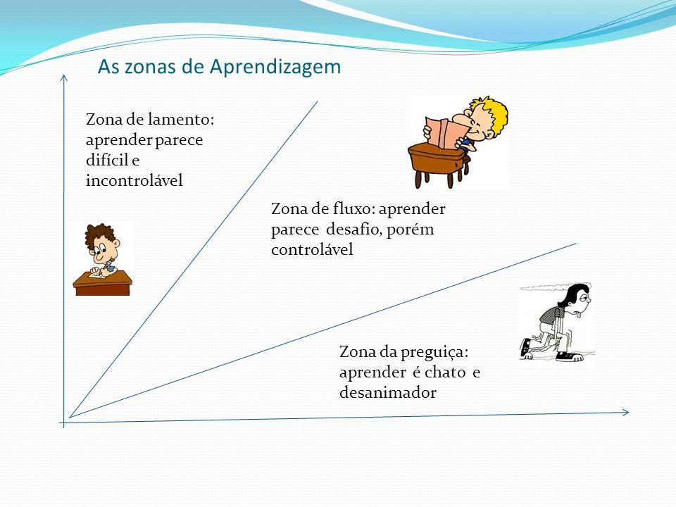 As zonas de Aprendizagem Zona de lamento: aprender parece difícil e incontrolável Zona de fluxo: aprender parece desafio, porém controlável Zona da preguiça: aprender é chato e desanimador