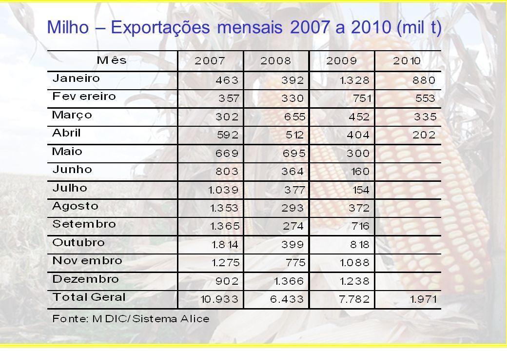 Milho – Exportações mensais 2007 a 2010 (mil t)