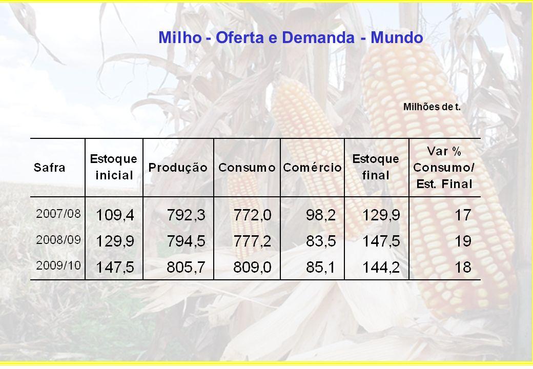 Milho - Oferta e Demanda - Mundo Milhões de t.