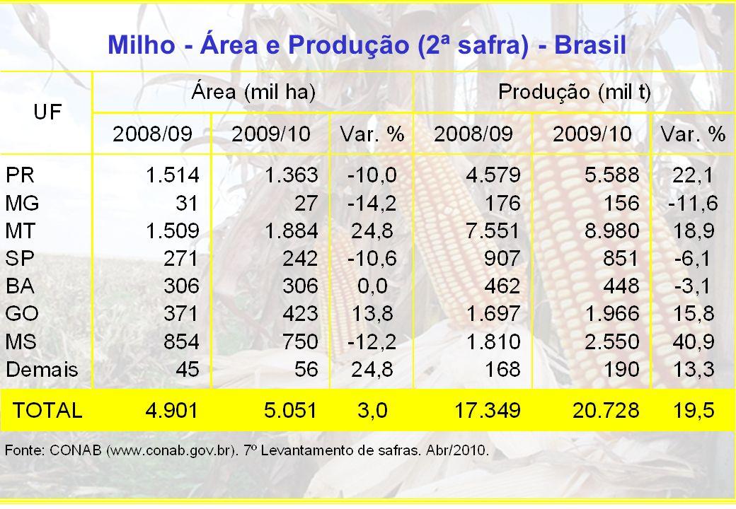 Milho - Área e Produção (2ª safra) - Brasil