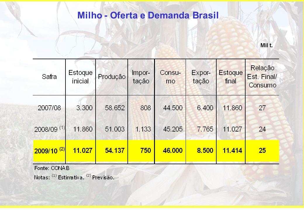 Milho - Oferta e Demanda Brasil Mil t.