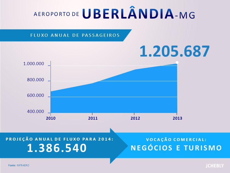 FLUXO ANUAL DE PASSAGEIROS Fonte: INFRAERO PROJEÇÃO ANUAL DE FLUXO PARA 2014: 1.386.540 VOCAÇÃO COMERCIAL: NEGÓCIOS E TURISMO 1.000.000 800.000 600.00