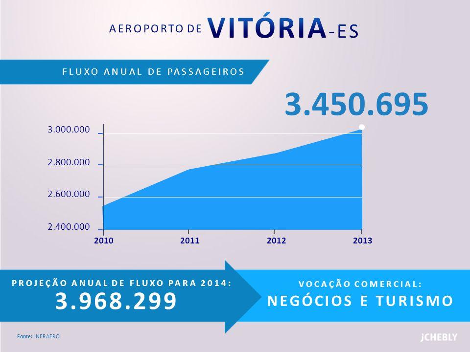 FLUXO ANUAL DE PASSAGEIROS Fonte: INFRAERO PROJEÇÃO ANUAL DE FLUXO PARA 2014: 3.968.299 VOCAÇÃO COMERCIAL: NEGÓCIOS E TURISMO 3.000.000 2.800.000 2.60