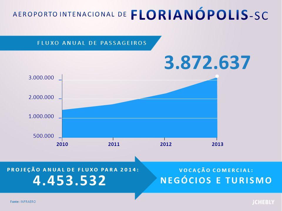 FLUXO ANUAL DE PASSAGEIROS Fonte: INFRAERO PROJEÇÃO ANUAL DE FLUXO PARA 2014: 4.453.532 VOCAÇÃO COMERCIAL: NEGÓCIOS E TURISMO 3.000.000 2.000.000 1.00