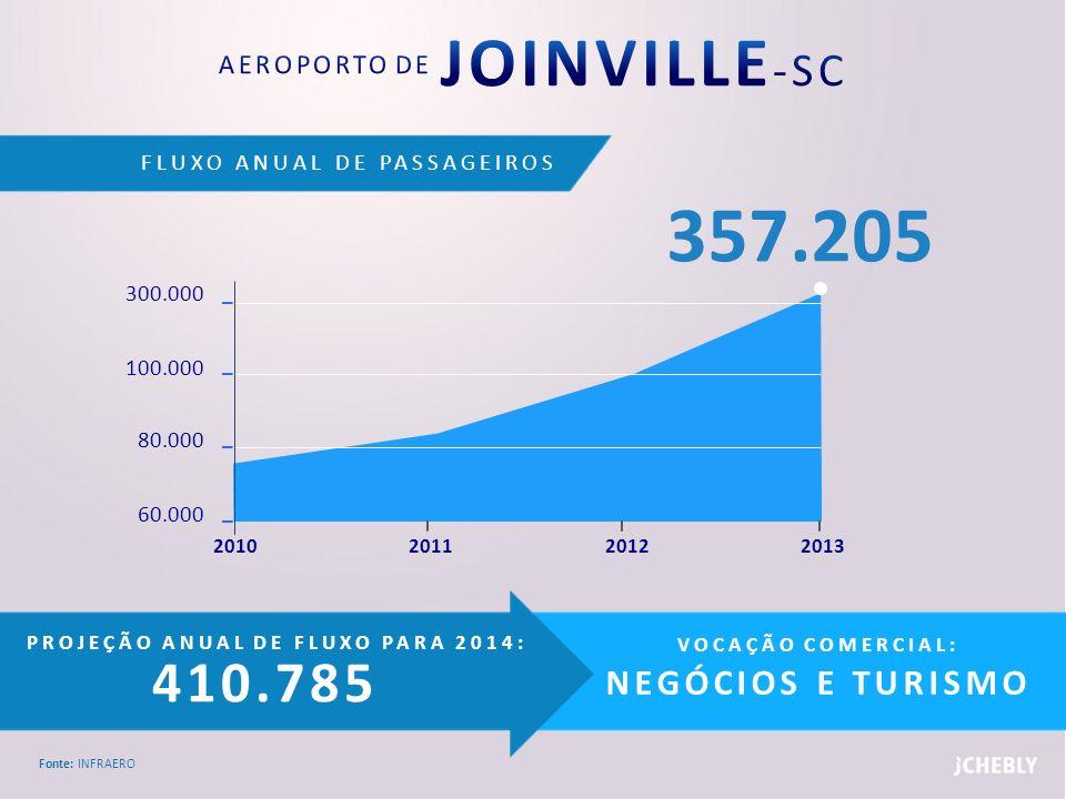 FLUXO ANUAL DE PASSAGEIROS Fonte: INFRAERO PROJEÇÃO ANUAL DE FLUXO PARA 2014: 410.785 VOCAÇÃO COMERCIAL: NEGÓCIOS E TURISMO 300.000 100.000 80.000 60.