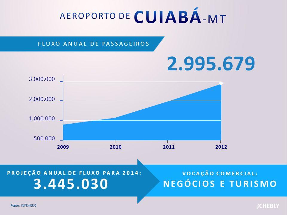 FLUXO ANUAL DE PASSAGEIROS Fonte: INFRAERO PROJEÇÃO ANUAL DE FLUXO PARA 2014: 3.445.030 VOCAÇÃO COMERCIAL: NEGÓCIOS E TURISMO 3.000.000 2.000.000 1.00